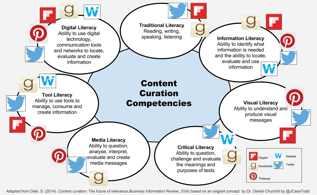 Content Curation: A necessary skill for today's learners